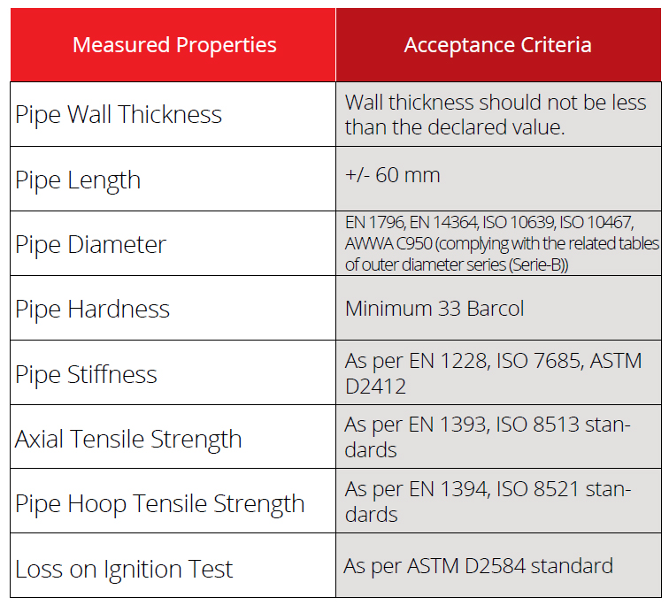 Quality Control & Performance Test Measured Properties & Acceptance Criteria