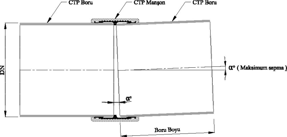 CTP Manşon Açısal Sapma