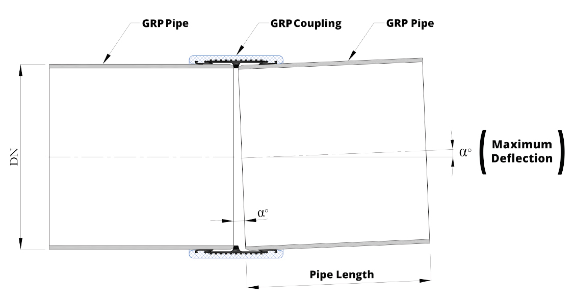 GRP Integrated Full Face Coupling Shape Form